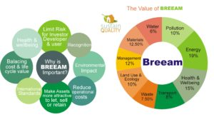 Home Breeam expert in London